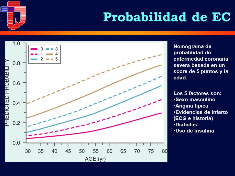 Nomograma de probablidad de enfermedad coronaria severa basada en un score de 5 puntos y la edad. Los 5 factores son: Sexo masculino Angina típica Evi