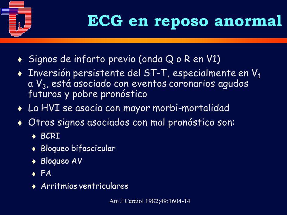 Am J Cardiol 1982;49:1604-14 ECG en reposo anormal t Signos de infarto previo (onda Q o R en V1) t Inversión persistente del ST-T, especialmente en V 1 a V 3, está asociado con eventos coronarios agudos futuros y pobre pronóstico t La HVI se asocia con mayor morbi-mortalidad t Otros signos asociados con mal pronóstico son: t BCRI t Bloqueo bifascicular t Bloqueo AV t FA t Arritmias ventriculares