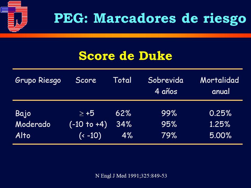 Grupo Riesgo Score Total Sobrevida Mortalidad 4 años anual Bajo +562% 99% 0.25% Moderado (-10 to +4) 34% 95% 1.25% Alto (< -10) 4% 79% 5.00% N Engl J Med 1991;325:849-53 Score de Duke PEG: Marcadores de riesgo