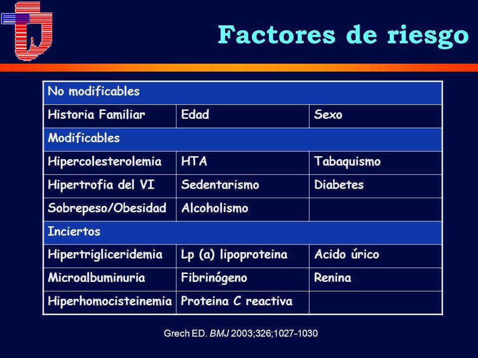 Factores de riesgo No modificables Historia FamiliarEdadSexo Modificables HipercolesterolemiaHTATabaquismo Hipertrofia del VISedentarismoDiabetes Sobrepeso/ObesidadAlcoholismo Inciertos HipertrigliceridemiaLp (a) lipoproteinaAcido úrico MicroalbuminuriaFibrinógenoRenina HiperhomocisteinemiaProteina C reactiva Grech ED.