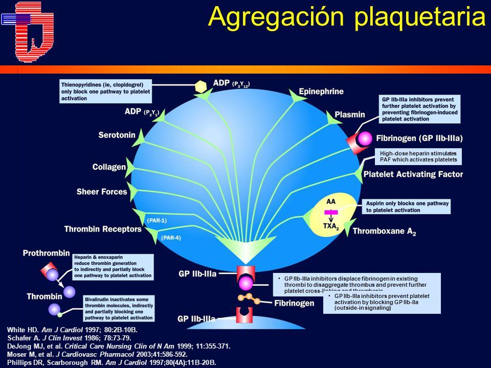 Agregación plaquetaria White HD. Am J Cardiol 1997; 80:2B-10B. Schafer A. J Clin Invest 1986; 78:73-79. DeJong MJ, et al. Critical Care Nursing Clin o