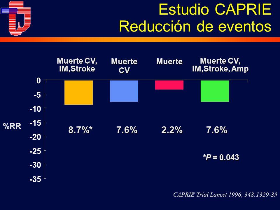 7.6%8.7%*2.2%7.6% *P = 0.043 -35 -30 -25 -20 -15 -10 -5 0 MuerteCVMuerte Muerte CV, IM,Stroke %RR Muerte CV, IM,Stroke, Amp CAPRIE Trial Lancet 1996; 348:1329-39 Estudio CAPRIE Reducción de eventos