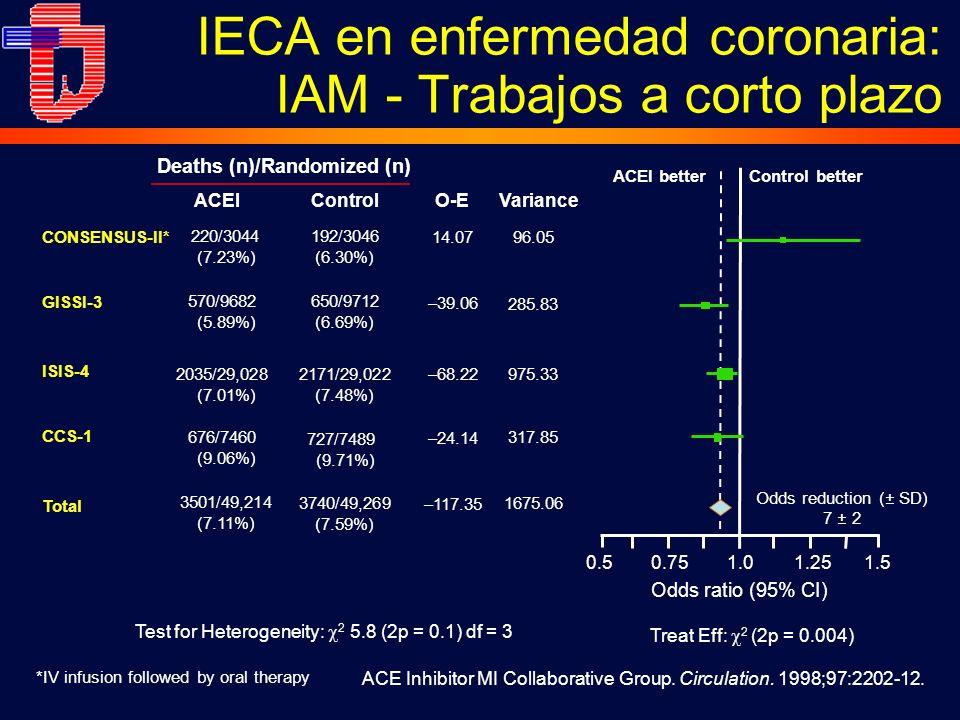 IECA en enfermedad coronaria: IAM - Trabajos a corto plazo Odds ratio (95% CI) 220/3044 (7.23%) 570/9682 (5.89%) 2035/29,028 (7.01%) 676/7460 (9.06%) CONSENSUS-II* Test for Heterogeneity: 2 5.8 (2p = 0.1) df = 3 Deaths (n)/Randomized (n) GISSI-3 ISIS-4 CCS-1 Total ControlO-E Variance 1.01.251.50.750.5 727/7489 (9.71%) 650/9712 (6.69%) 192/3046 (6.30%) 2171/29,022 (7.48%) 3501/49,214 (7.11%) 3740/49,269 (7.59%) 14.07 –39.06 –68.22 –24.14 –117.35 96.05 285.83 975.33 317.85 1675.06 ACEI ACEI betterControl better Odds reduction (± SD) 7 ± 2 Treat Eff: 2 (2p = 0.004) ACE Inhibitor MI Collaborative Group.