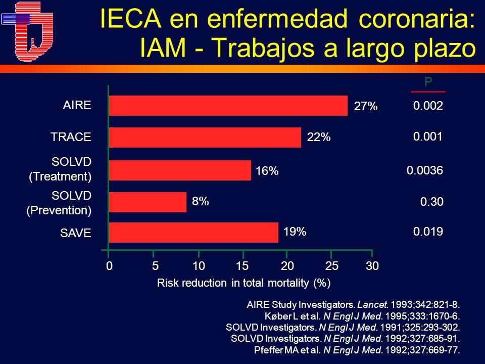 AIRE Study Investigators. Lancet. 1993;342:821-8. Køber L et al. N Engl J Med. 1995;333:1670-6. SOLVD Investigators. N Engl J Med. 1991;325:293-302. S
