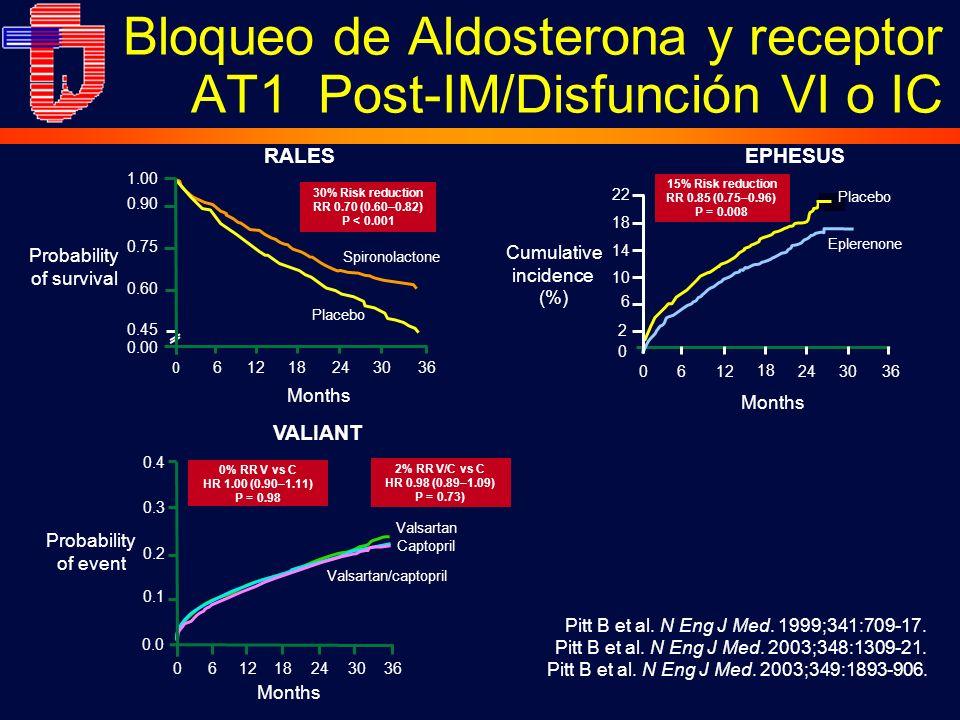 Bloqueo de Aldosterona y receptor AT1 Post-IM/Disfunción VI o IC Pitt B et al. N Eng J Med. 1999;341:709-17. Pitt B et al. N Eng J Med. 2003;348:1309-