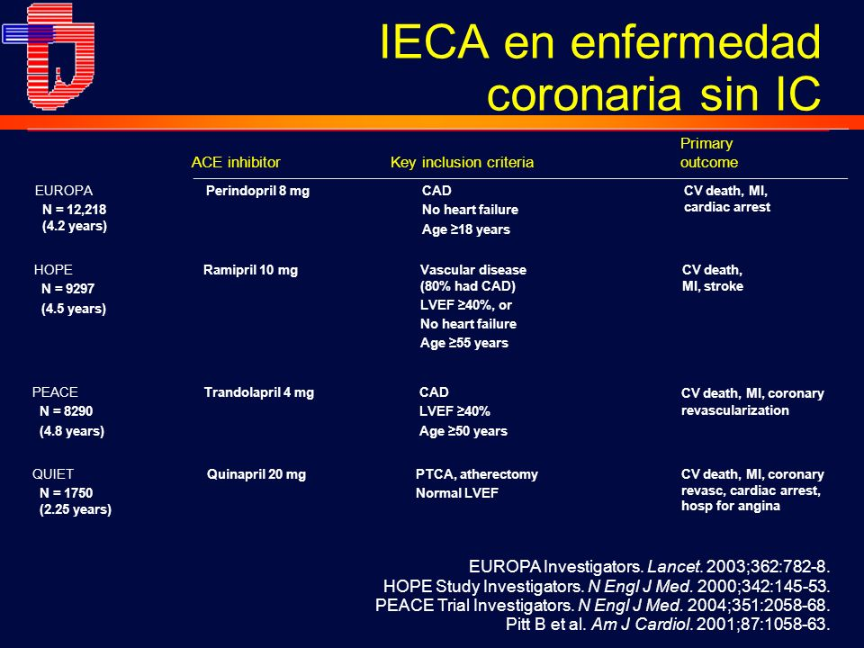 ACE inhibitorKey inclusion criteria Primary outcome EUROPA N = 12,218 (4.2 years) Perindopril 8 mg CAD No heart failure Age 18 years CV death, MI, car