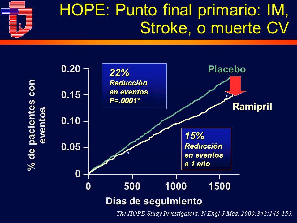 HOPE: Punto final primario: IM, Stroke, o muerte CV0.20 0.15 0.10 0.05 0 050010001500 22% Reducción en eventos P=.0001* Días de seguimiento % de pacientes con eventos Placebo Ramipril 15% Reducción en eventos a 1 año The HOPE Study Investigators.