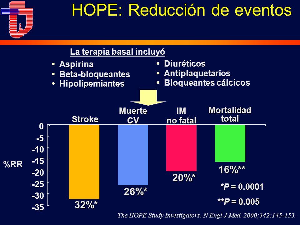 HOPE: Reducción de eventos -35 -30 -25 -20 -15 -10 -5 0 26%* MuerteCVIM no fatal Stroke 32%* 20%* *P = 0.0001 16%** Mortalidad total Aspirina Beta-bloqueantes Hipolipemiantes La terapia basal incluyó Diuréticos Antiplaquetarios Bloqueantes cálcicos %RR **P = 0.005 The HOPE Study Investigators.