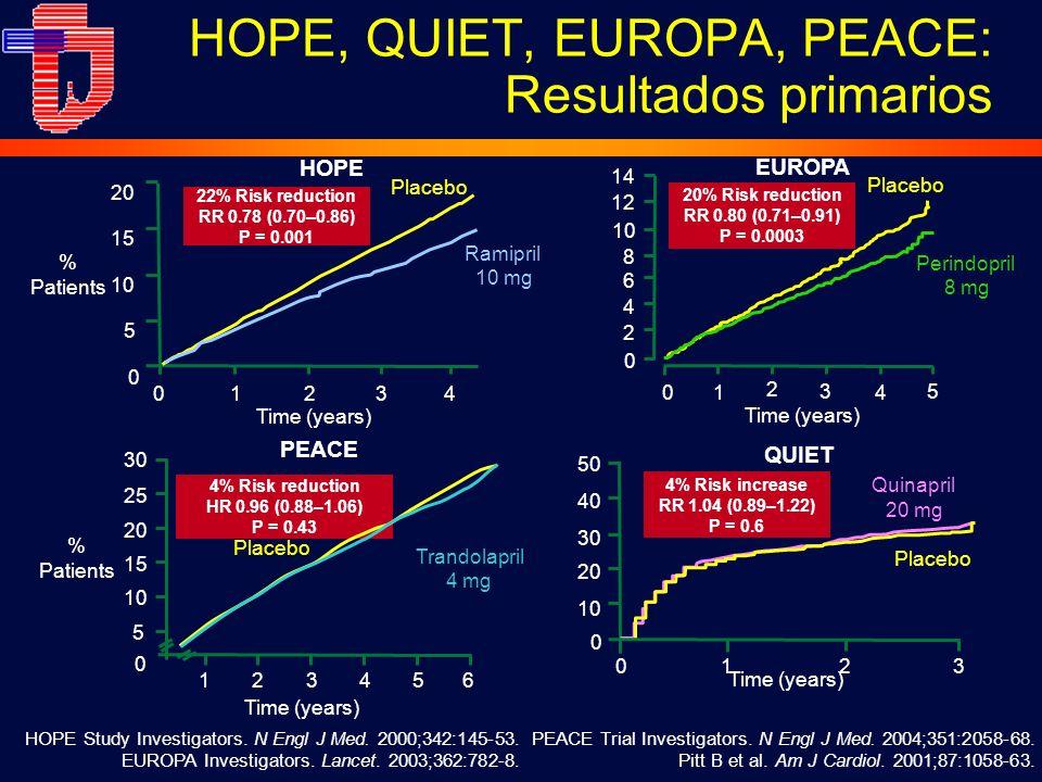 HOPE, QUIET, EUROPA, PEACE: Resultados primarios PEACE Trial Investigators.