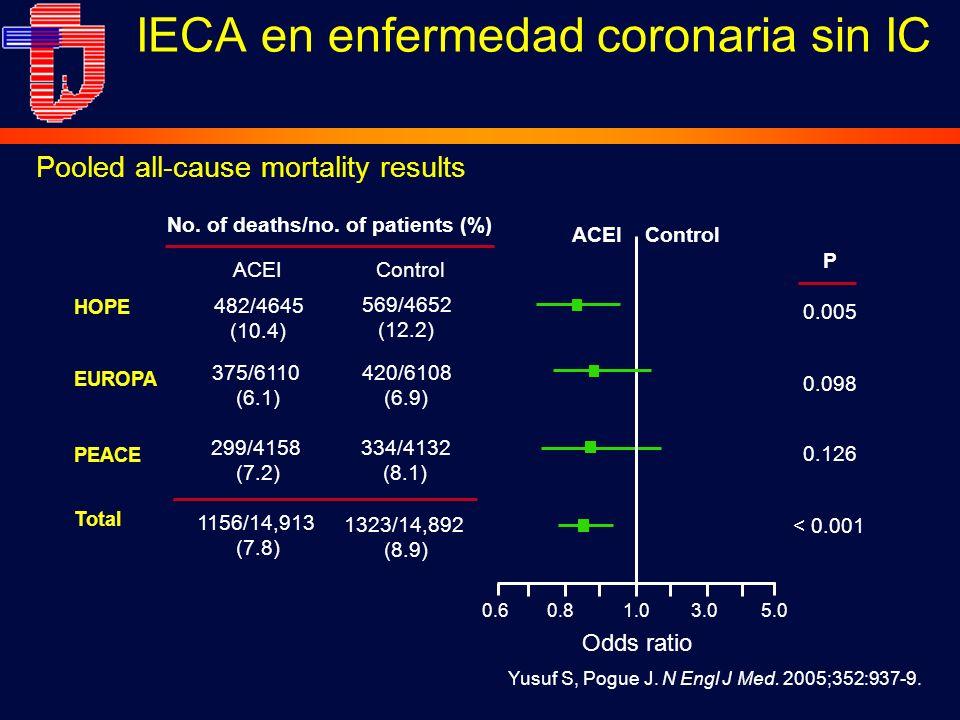 IECA en enfermedad coronaria sin IC Yusuf S, Pogue J.