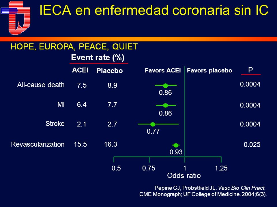 MI Stroke All-cause death Event rate (%) Favors ACEI ACEI Revascularization Favors placebo Placebo 7.5 6.4 2.1 15.5 8.9 7.7 2.7 16.3 0.86 0.77 0.93 0.0004 0.025 0.50.751.251 Odds ratio P Pepine CJ, Probstfield JL.