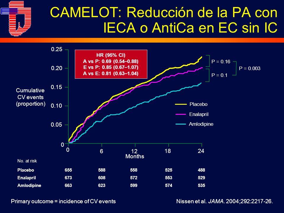 No.at risk Placebo655588558525488 Enalapril673608572553529 Amlodipine663623599574535 Nissen et al.