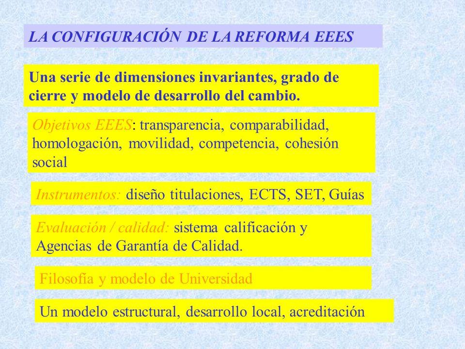 LA CONFIGURACIÓN DE LA REFORMA EEES Una serie de dimensiones invariantes, grado de cierre y modelo de desarrollo del cambio.