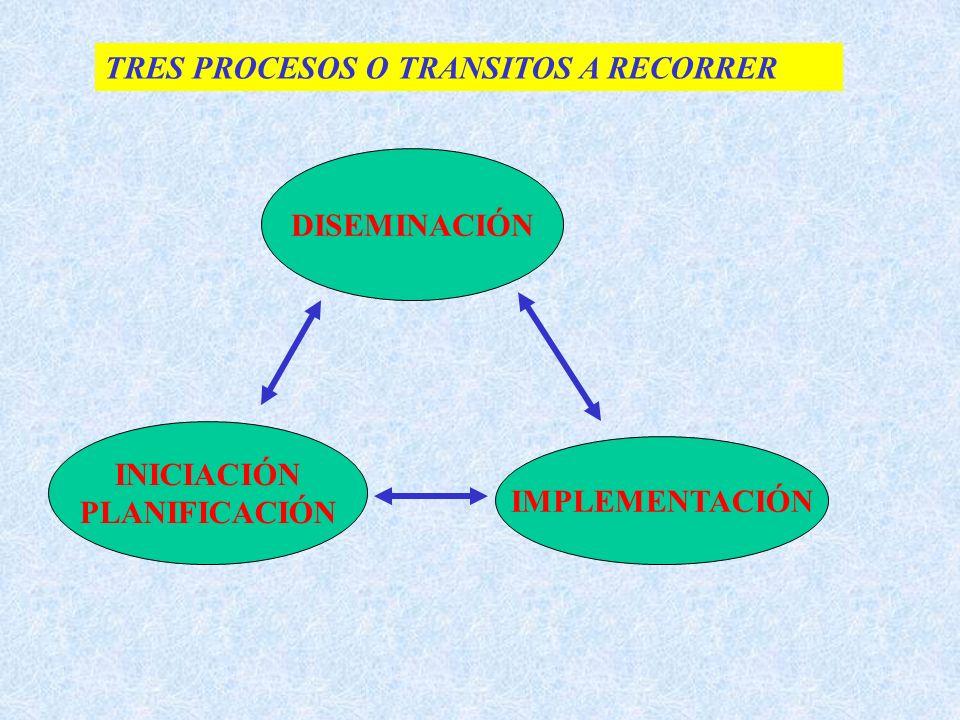 TRES PROCESOS O TRANSITOS A RECORRER DISEMINACIÓN INICIACIÓN PLANIFICACIÓN IMPLEMENTACIÓN