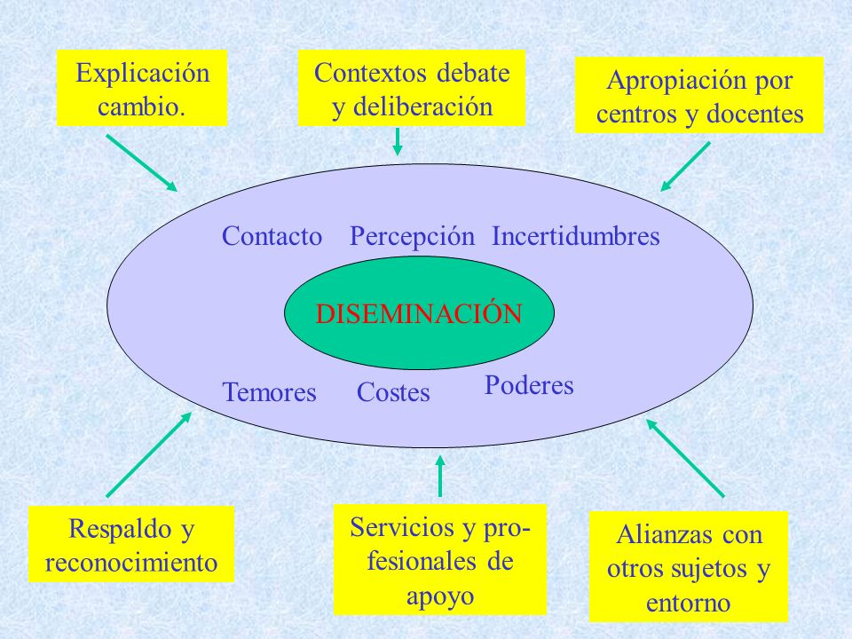 DISEMINACIÓN ContactoPercepciónIncertidumbres TemoresCostes Poderes Explicación cambio.