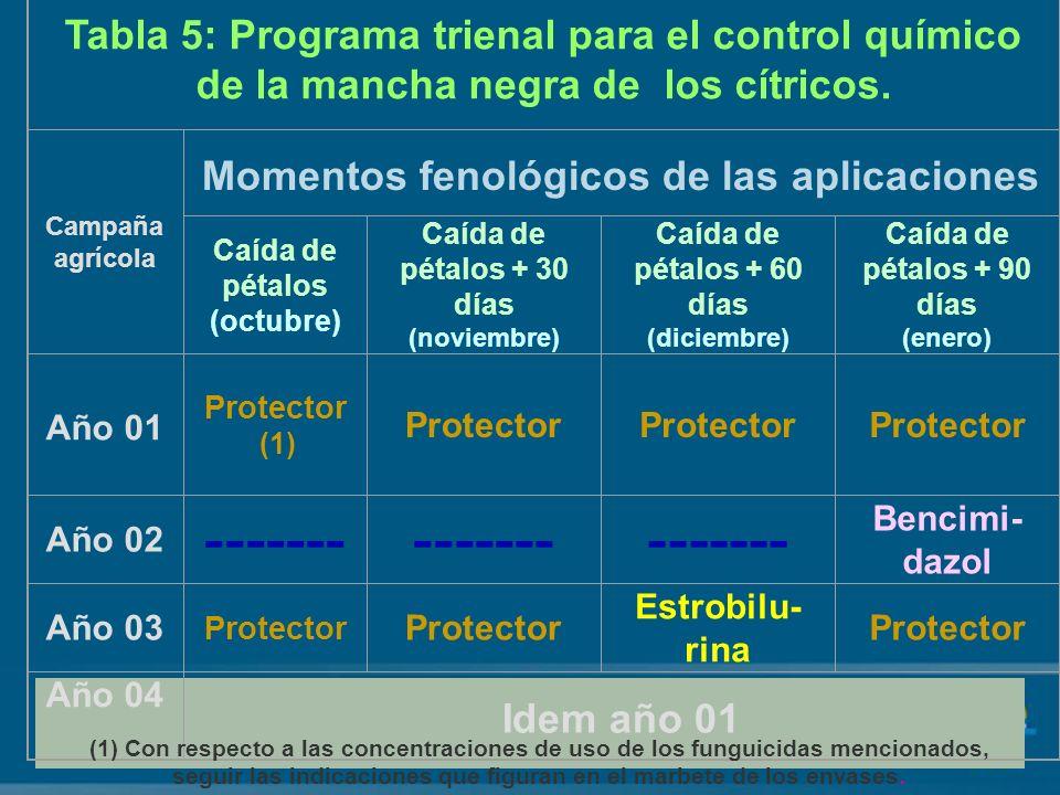 Tabla 5: Programa trienal para el control químico de la mancha negra de los cítricos.