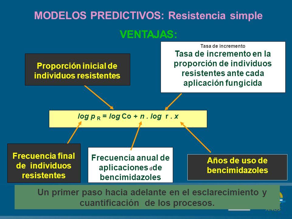 MODELOS PREDICTIVOS: Resistencia simple VENTAJAS: Un primer paso hacia adelante en el esclarecimiento y cuantificación de los procesos.