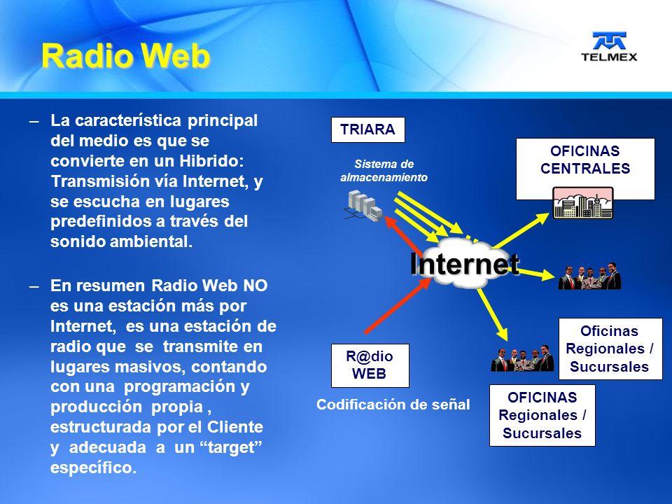 –La característica principal del medio es que se convierte en un Hibrido: Transmisión vía Internet, y se escucha en lugares predefinidos a través del sonido ambiental.