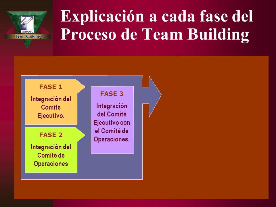 Team Building Explicación a cada fase del Proceso de Team Building FASE 4 Educación para la conformación del liderazgo, el trabajo en equipo y la mejora continua.