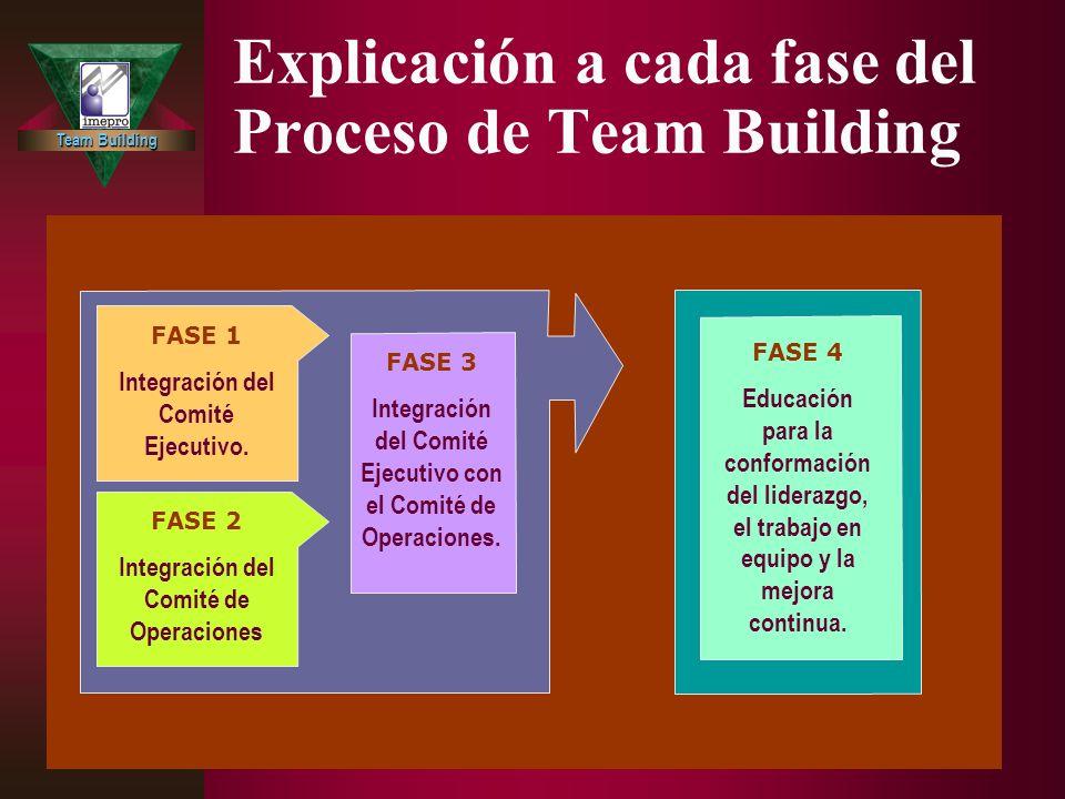 Team Building Explicación a cada fase del Proceso de Team Building FASE 5 (simultáneamente, durante la fase 4) Implementación de mejoras establecidas por el Comité de Operaciones dirigidas avaladas y supervisadas por el Comité Ejecutivo.