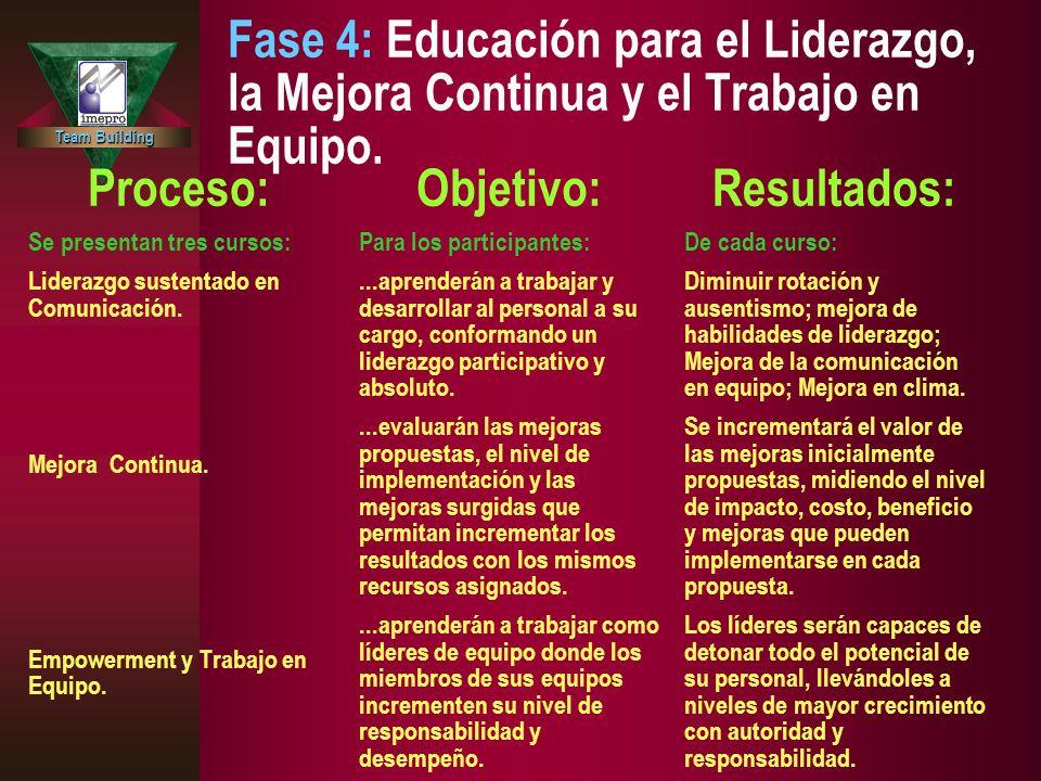 Team Building Fase 4: Educación para el Liderazgo, la Mejora Continua y el Trabajo en Equipo. Proceso: Se presentan tres cursos: Liderazgo sustentado