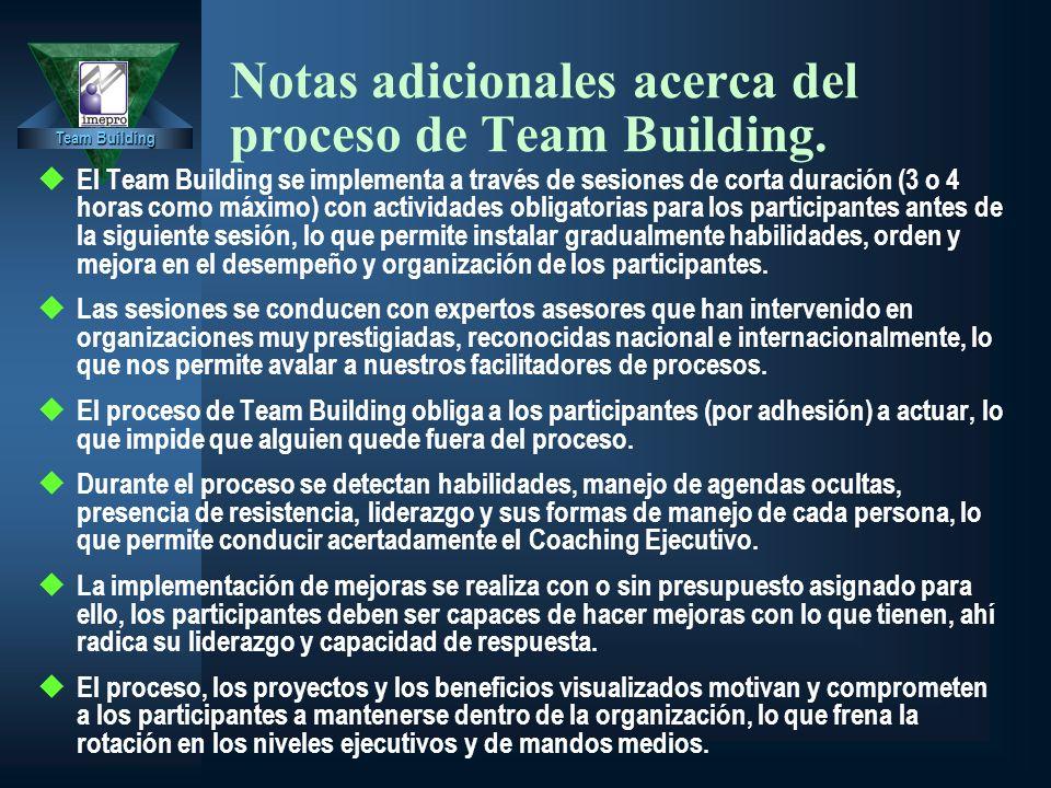 Team Building Notas adicionales acerca del proceso de Team Building. u El Team Building se implementa a través de sesiones de corta duración (3 o 4 ho