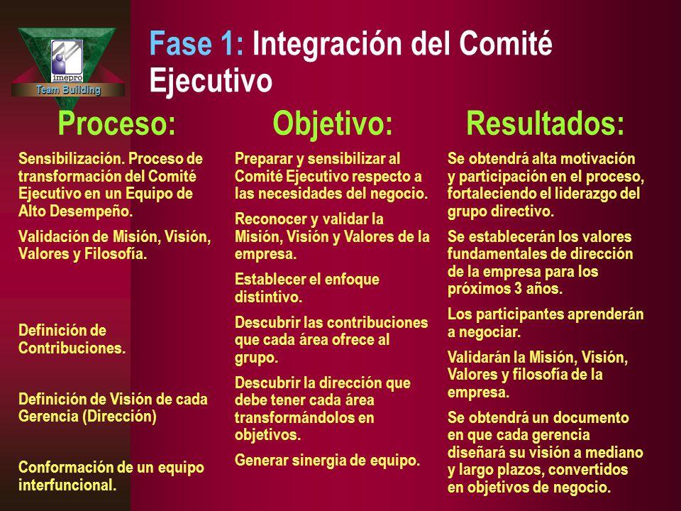 Team Building Fase 1: Integración del Comité Ejecutivo Proceso: Sensibilización. Proceso de transformación del Comité Ejecutivo en un Equipo de Alto D