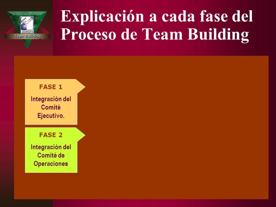 Team Building Explicación a cada fase del Proceso de Team Building FASE 3 Integración del Comité Ejecutivo con el Comité de Operaciones. FASE 4 Educac