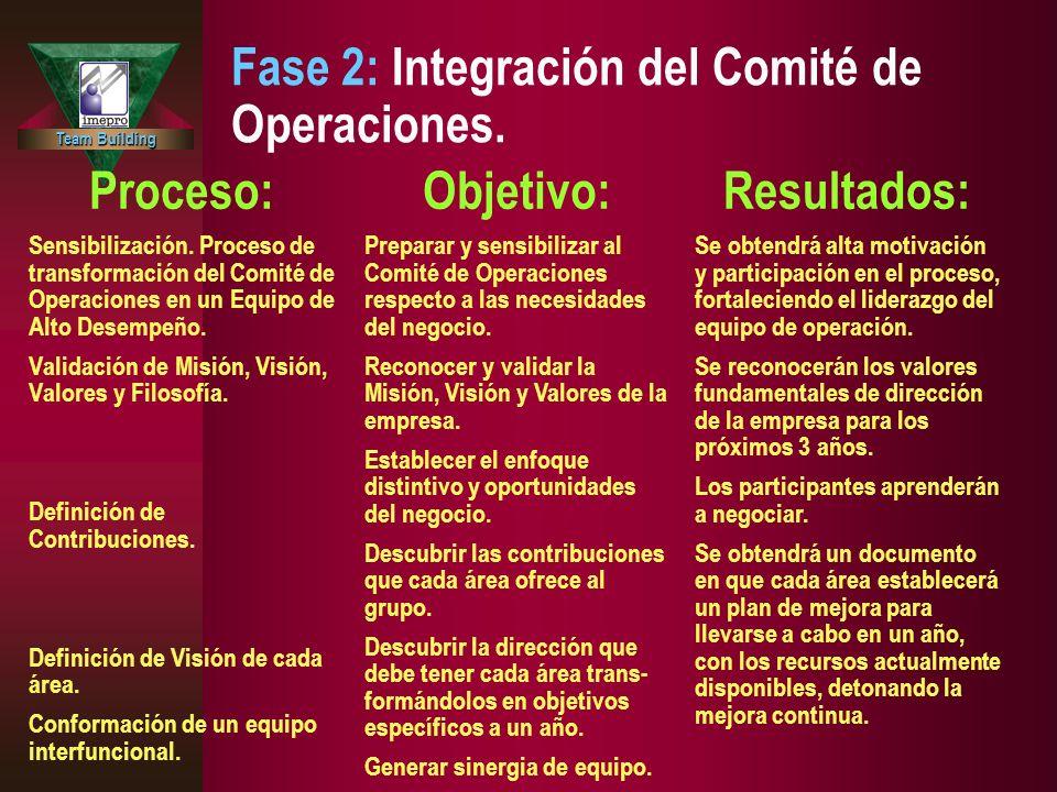 Team Building Fase 2: Integración del Comité de Operaciones. Proceso: Sensibilización. Proceso de transformación del Comité de Operaciones en un Equip