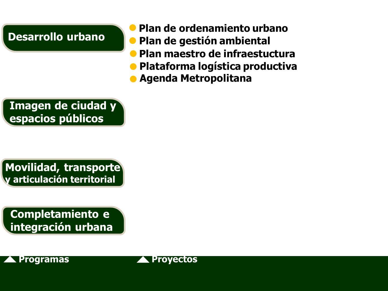 Plan de ordenamiento urbano Plan de gestión ambiental Plan maestro de infraestuctura Plataforma logística productiva Agenda Metropolitana Movilidad, transporte y articulación territorial Programas Proyectos Desarrollo urbano Imagen de ciudad y espacios públicos Movilidad, transporte y articulación territorial Completamiento e integración urbana