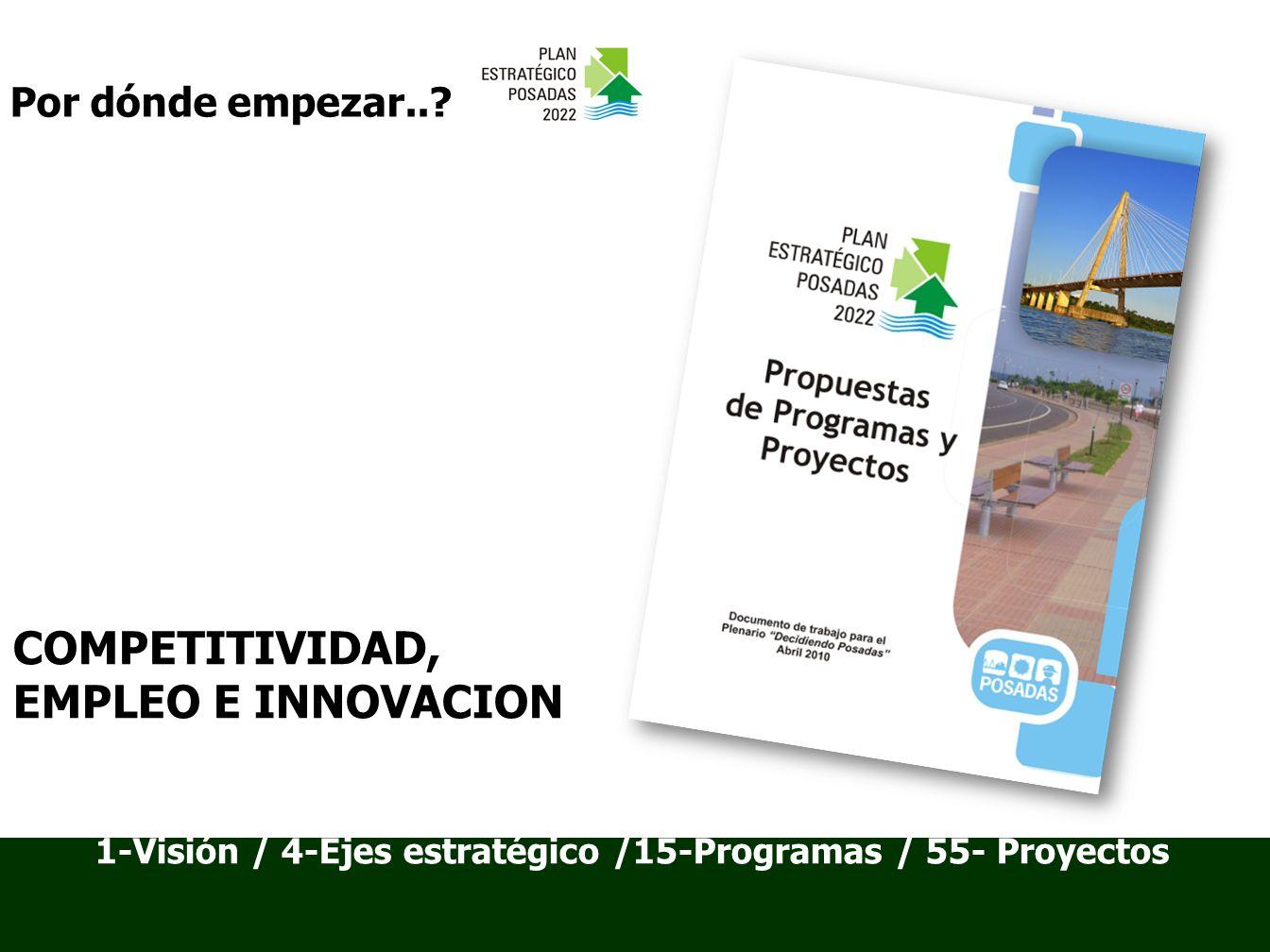 1-Visión / 4-Ejes estratégico /15-Programas / 55- Proyectos Por dónde empezar...