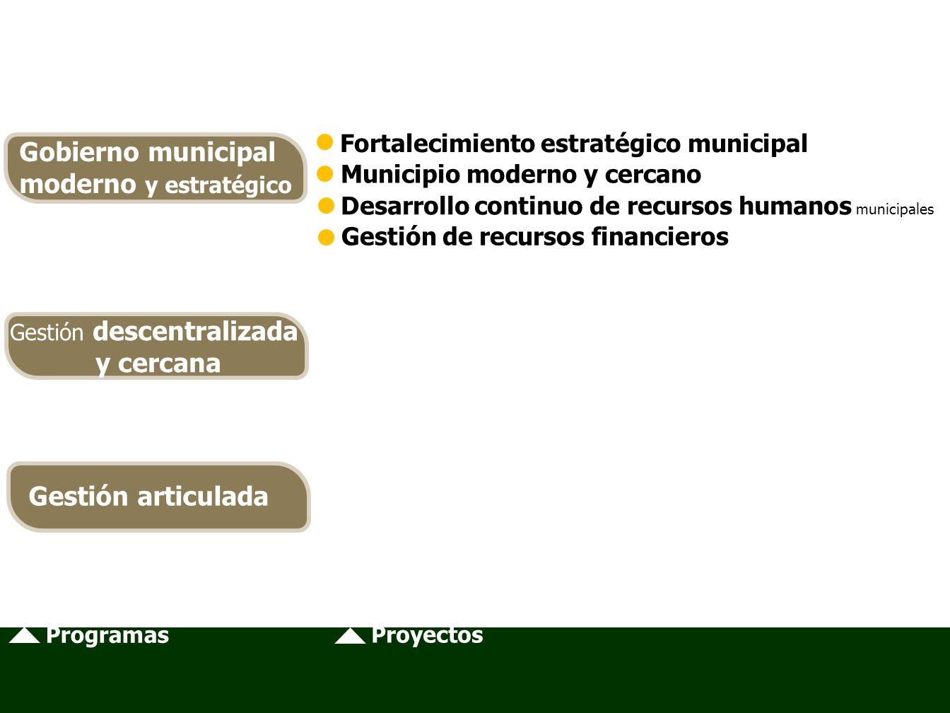 Programas Proyectos Fortalecimiento estratégico municipal Municipio moderno y cercano Desarrollo continuo de recursos humanos municipales Gestión de recursos financieros Gobierno municipal moderno y estratégico Gestión descentralizada y cercana Gestión articulada