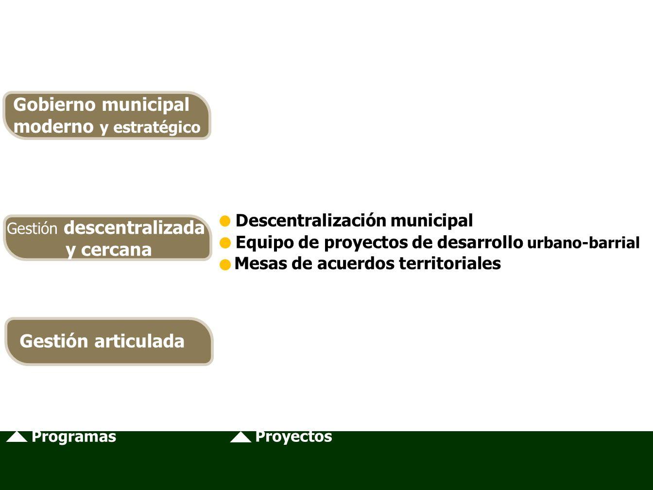 Programas Proyectos Descentralización municipal Equipo de proyectos de desarrollo urbano-barrial Mesas de acuerdos territoriales Gobierno municipal moderno y estratégico Gestión descentralizada y cercana Gestión articulada