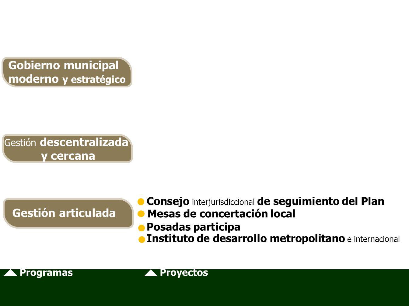 Programas Proyectos Consejo interjurisdiccional de seguimiento del Plan Mesas de concertación local Posadas participa Gobierno municipal moderno y estratégico Gestión descentralizada y cercana Gestión articulada Instituto de desarrollo metropolitano e internacional