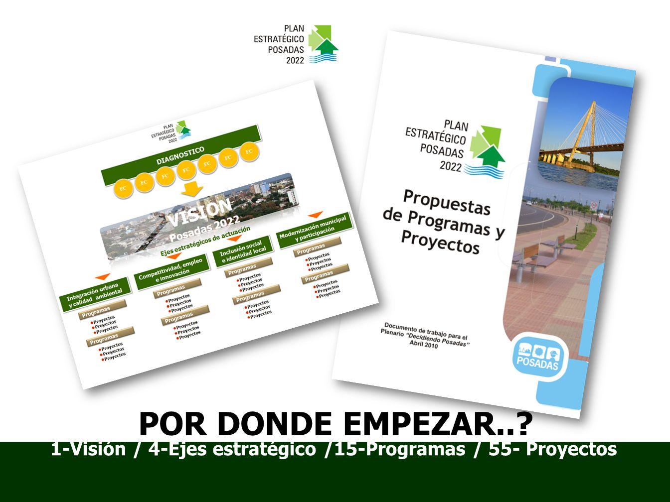 1-Visión / 4-Ejes estratégico /15-Programas / 55- Proyectos POR DONDE EMPEZAR..