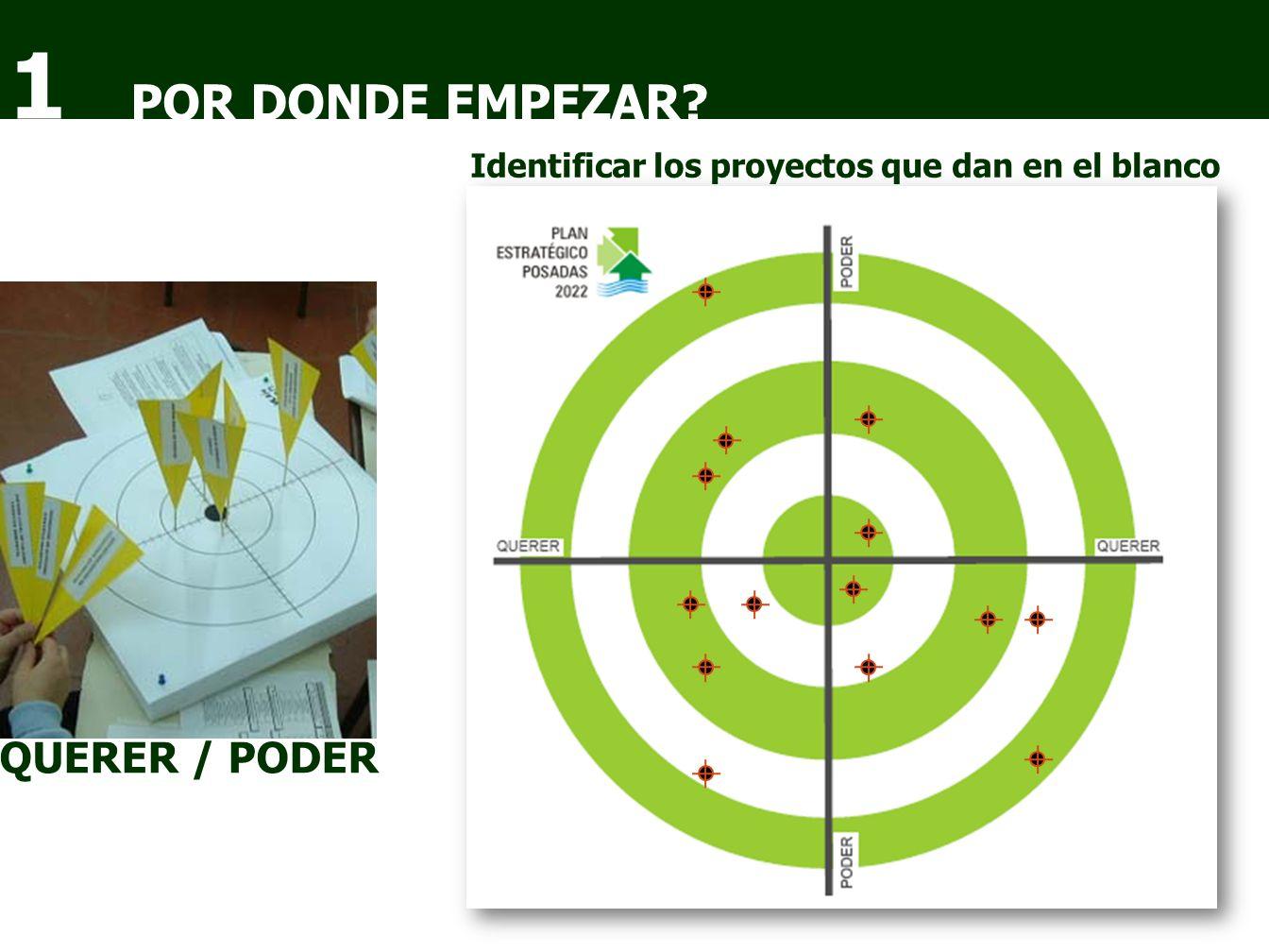 POR DONDE EMPEZAR 1 Identificar los proyectos que dan en el blanco QUERER / PODER