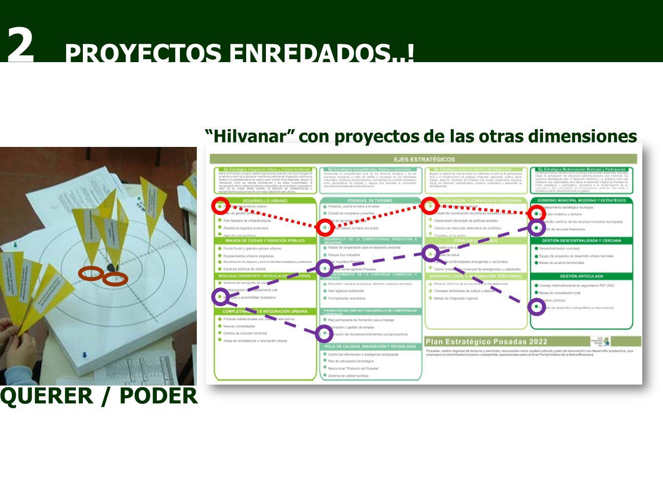 PROYECTOS ENREDADOS..! 2 QUERER / PODER Hilvanar con proyectos de las otras dimensiones