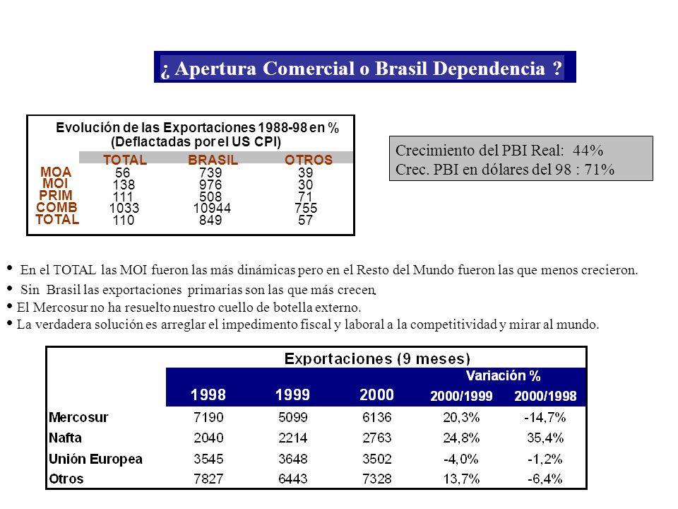 PRIM TOTALBRASILOTROS MOA 5673939 MOI 13897630 11150871 COMB 103310944755 TOTAL 11084957 Evolución de las Exportaciones 1988-98 en % (Deflactadas por el US CPI) Crecimiento del PBI Real: 44% Crec.