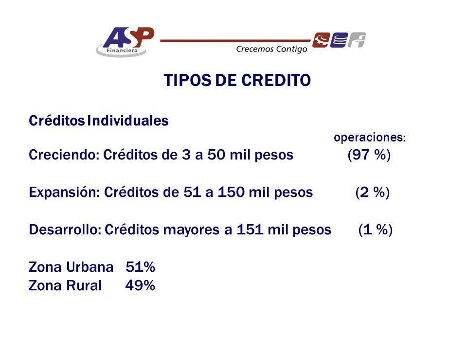 Créditos Individuales operaciones: Creciendo: Créditos de 3 a 50 mil pesos (97 %) Expansión: Créditos de 51 a 150 mil pesos (2 %) Desarrollo: Créditos mayores a 151 mil pesos (1 %) Zona Urbana 51% Zona Rural 49% TIPOS DE CREDITO