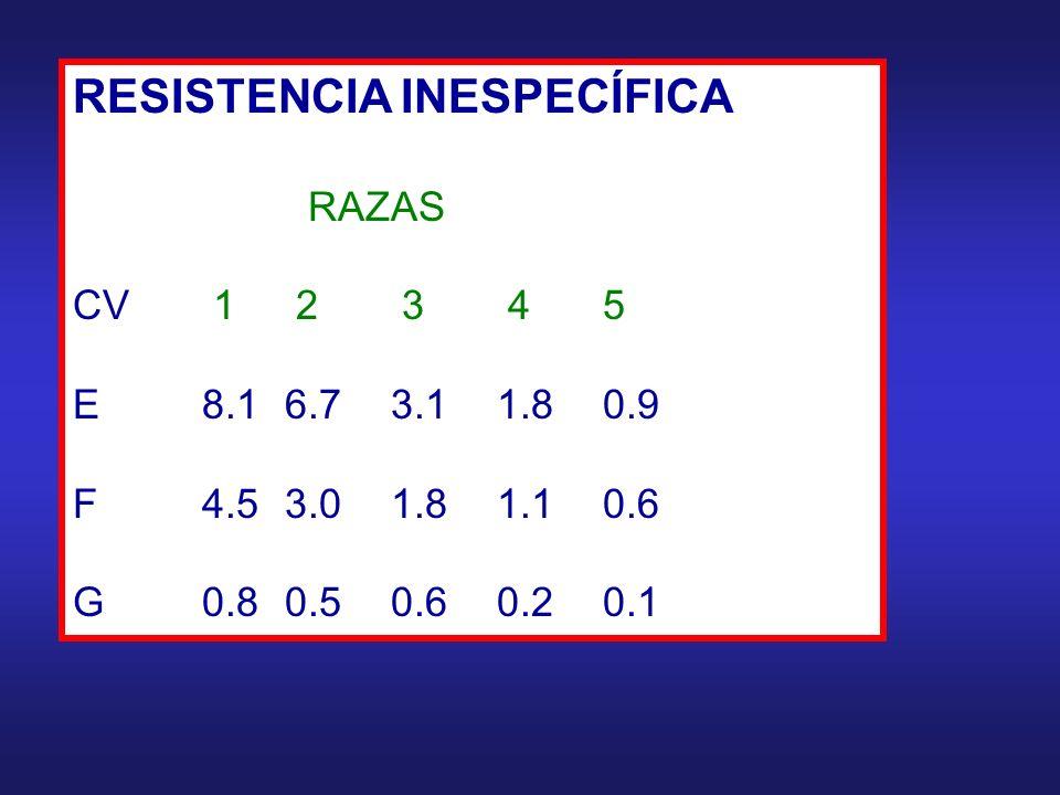 RESISTENCIA INESPECÍFICA RAZAS CV 1 2 3 45 E 8.16.73.11.80.9 F 4.53.01.81.10.6 G 0.80.50.60.20.1