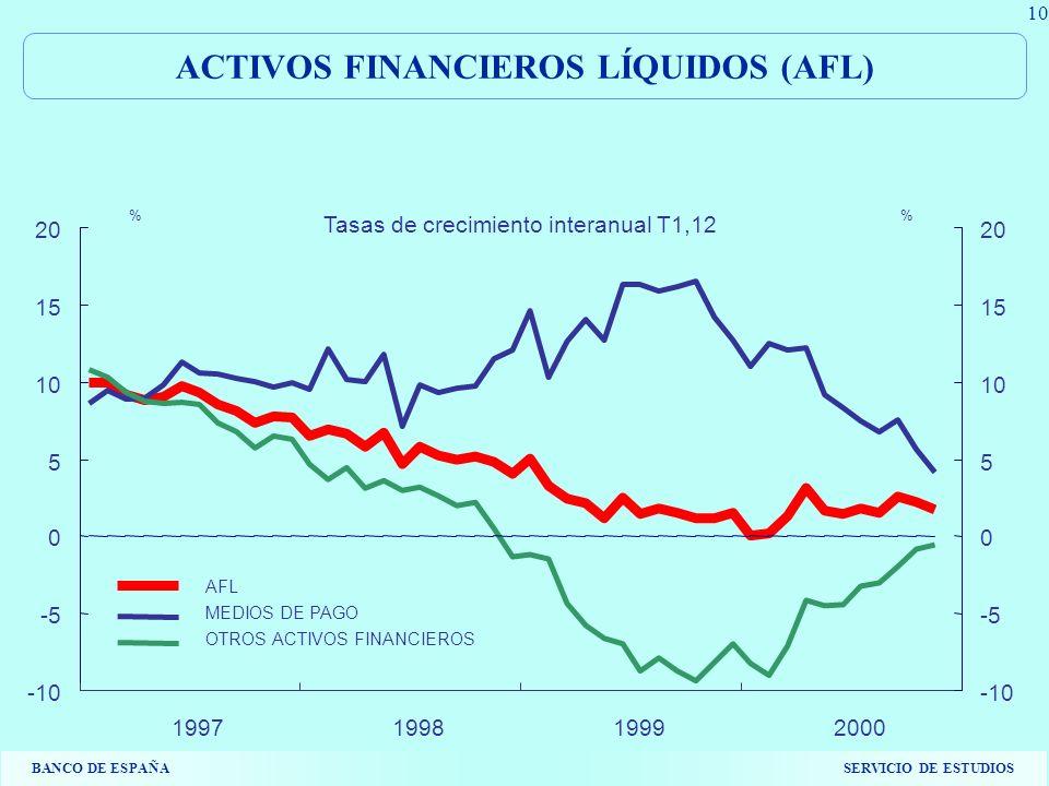 BANCO DE ESPAÑASERVICIO DE ESTUDIOS 10 1997199819992000 -10 -5 0 5 10 15 20 -10 -5 0 5 10 15 20 AFL MEDIOS DE PAGO OTROS ACTIVOS FINANCIEROS % Tasas de crecimiento interanual T1,12 ACTIVOS FINANCIEROS LÍQUIDOS (AFL)