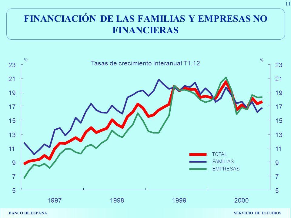 BANCO DE ESPAÑASERVICIO DE ESTUDIOS 11 FINANCIACIÓN DE LAS FAMILIAS Y EMPRESAS NO FINANCIERAS 5 7 9 11 13 15 17 19 21 23 1997199819992000 5 7 9 11 13 15 17 19 21 23 TOTAL FAMILIAS EMPRESAS % % Tasas de crecimiento interanual T1,12