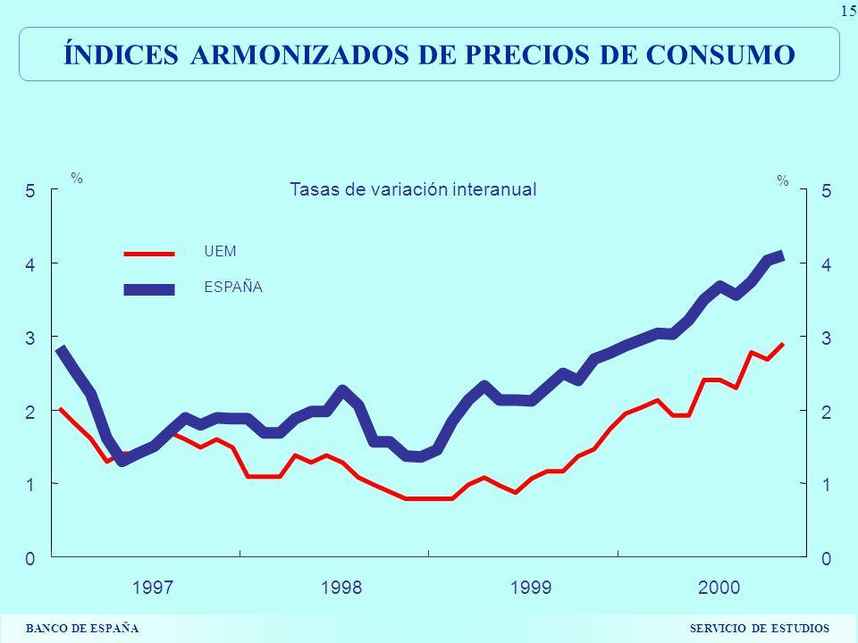 BANCO DE ESPAÑASERVICIO DE ESTUDIOS 15 ÍNDICES ARMONIZADOS DE PRECIOS DE CONSUMO 0 1 2 3 4 5 1997199819992000 0 1 2 3 4 5 UEM ESPAÑA % % Tasas de variación interanual