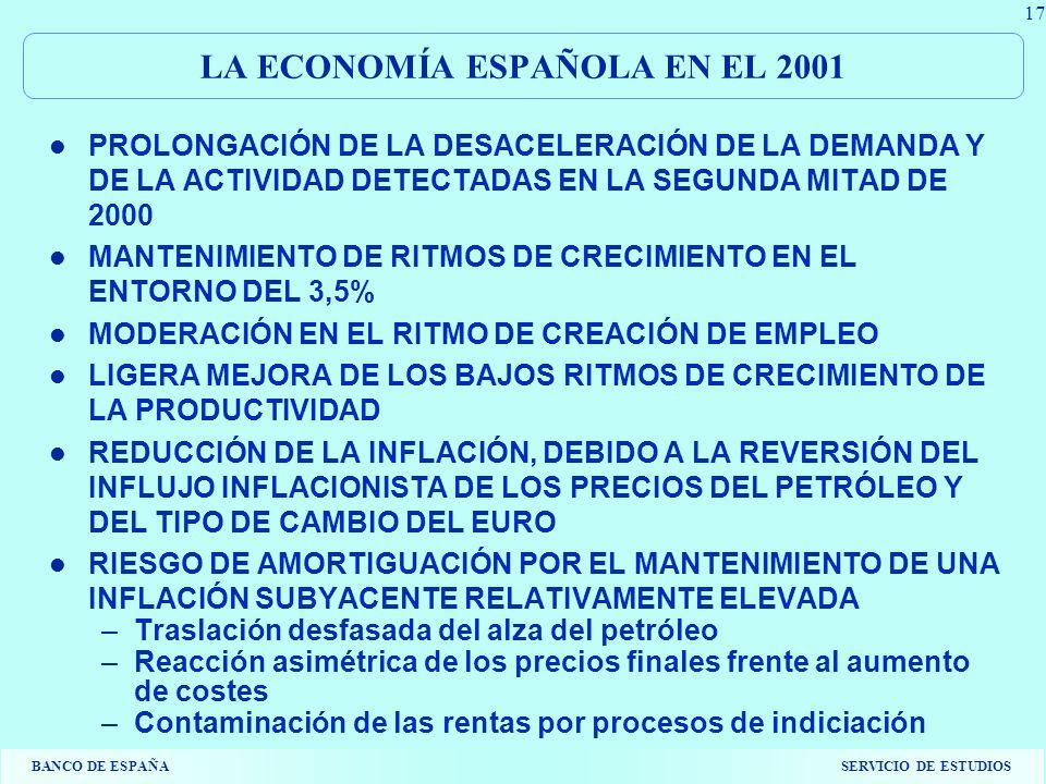 BANCO DE ESPAÑASERVICIO DE ESTUDIOS 17 LA ECONOMÍA ESPAÑOLA EN EL 2001 PROLONGACIÓN DE LA DESACELERACIÓN DE LA DEMANDA Y DE LA ACTIVIDAD DETECTADAS EN LA SEGUNDA MITAD DE 2000 MANTENIMIENTO DE RITMOS DE CRECIMIENTO EN EL ENTORNO DEL 3,5% MODERACIÓN EN EL RITMO DE CREACIÓN DE EMPLEO LIGERA MEJORA DE LOS BAJOS RITMOS DE CRECIMIENTO DE LA PRODUCTIVIDAD REDUCCIÓN DE LA INFLACIÓN, DEBIDO A LA REVERSIÓN DEL INFLUJO INFLACIONISTA DE LOS PRECIOS DEL PETRÓLEO Y DEL TIPO DE CAMBIO DEL EURO RIESGO DE AMORTIGUACIÓN POR EL MANTENIMIENTO DE UNA INFLACIÓN SUBYACENTE RELATIVAMENTE ELEVADA –Traslación desfasada del alza del petróleo –Reacción asimétrica de los precios finales frente al aumento de costes –Contaminación de las rentas por procesos de indiciación