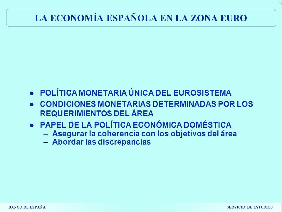BANCO DE ESPAÑASERVICIO DE ESTUDIOS 2 LA ECONOMÍA ESPAÑOLA EN LA ZONA EURO POLÍTICA MONETARIA ÚNICA DEL EUROSISTEMA CONDICIONES MONETARIAS DETERMINADAS POR LOS REQUERIMIENTOS DEL ÁREA PAPEL DE LA POLÍTICA ECONÓMICA DOMÉSTICA –Asegurar la coherencia con los objetivos del área –Abordar las discrepancias