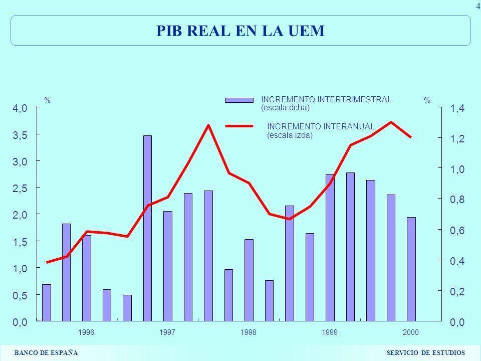 BANCO DE ESPAÑASERVICIO DE ESTUDIOS 4 PIB REAL EN LA UEM 0,0 0,5 1,0 1,5 2,0 2,5 3,0 3,5 4,0 19961997199819992000 0,0 0,2 0,4 0,6 0,8 1,0 1,2 1,4 INCREMENTO INTERTRIMESTRAL (escala dcha) INCREMENTO INTERANUAL (escala izda) %