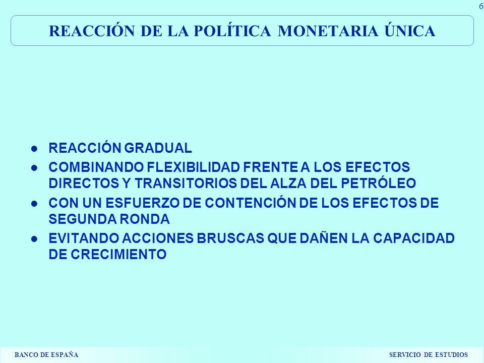 BANCO DE ESPAÑASERVICIO DE ESTUDIOS 6 REACCIÓN DE LA POLÍTICA MONETARIA ÚNICA REACCIÓN GRADUAL COMBINANDO FLEXIBILIDAD FRENTE A LOS EFECTOS DIRECTOS Y TRANSITORIOS DEL ALZA DEL PETRÓLEO CON UN ESFUERZO DE CONTENCIÓN DE LOS EFECTOS DE SEGUNDA RONDA EVITANDO ACCIONES BRUSCAS QUE DAÑEN LA CAPACIDAD DE CRECIMIENTO