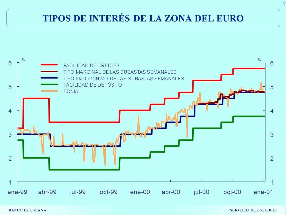 BANCO DE ESPAÑASERVICIO DE ESTUDIOS 7 TIPOS DE INTERÉS DE LA ZONA DEL EURO 1 2 3 4 5 6 ene-99abr-99jul-99oct-99ene-00abr-00jul-00oct-00ene-01 1 2 3 4 5 6 FACILIDAD DE CRÉDITO TIPO MARGINAL DE LAS SUBASTAS SEMANALES TIPO FIJO / MÍNIMO DE LAS SUBASTAS SEMANALES FACILIDAD DE DEPÓSITO EONIA %