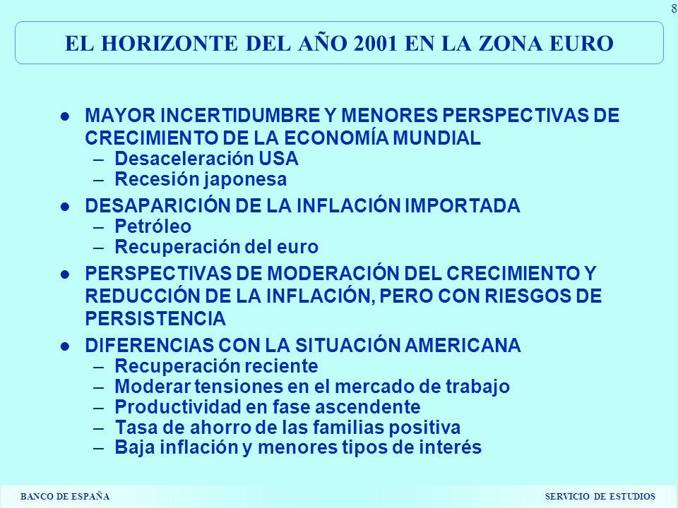 BANCO DE ESPAÑASERVICIO DE ESTUDIOS 9 IMPLICACIONES PARA ESPAÑA LA POLÍTICA MONETARIA COMÚN HA TENIDO UNA INFLUENCIA MÁS EXPANSIVA FUERTE CRECIMIENTO DEL CRÉDITO A PESAR DE LA DESACELERACIÓN DE LOS AFL EFECTO COMBINADO DE LOS TIPOS DE INTERÉS Y DEL TIPO DE CAMBIO: ÍNDICES DE CONDICIONES MONETARIAS A PESAR DE UNA POLÍTICA FISCAL RESTRICTIVA, EL CRECIMIENTO DE LA DEMANDA HA EJERCIDO PRESIONES ALCISTAS FUERTE CRECIMIENTO DE LA DEMANDA INTERNA, QUE SE HA IDO MODERANDO DIFERENCIAL DE CRECIMIENTO CON LA ZONA EURO DIFERENCIALES DE INFLACIÓN: RETO DE COMPETITIVIDAD