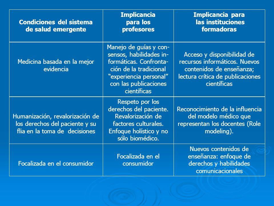 Condiciones del sistema de salud emergente Implicancia para los profesores Implicancia para las instituciones formadoras Medicina basada en la mejor evidencia Manejo de guías y con- sensos, habilidades in- formáticas.
